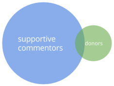 Venn Diagram of Supportive Commentors and Donors